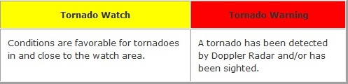 Tornado Watch Warning Explanation