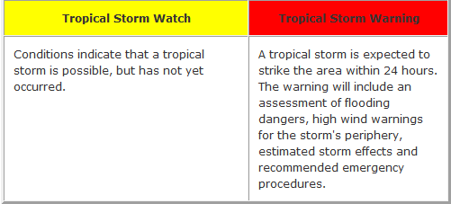 Tropical Watch Warning Explanation